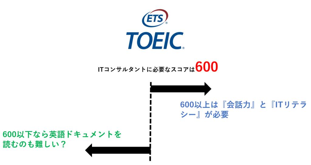 TOEIC 600 IT