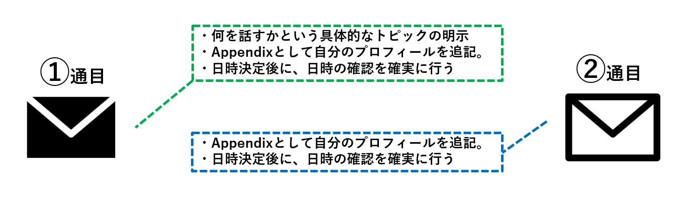 """【コピペOK!】OB訪問を確実に成功させる""""アポ取りメッセージ""""の書き方『新卒向け』"""