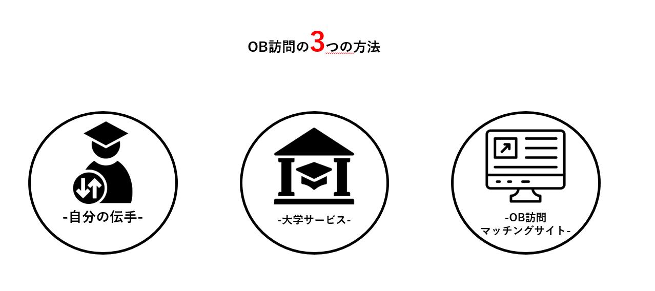【人脈不要!】OB訪問を探す3つの方法のメリット・デメリット・+αを解説
