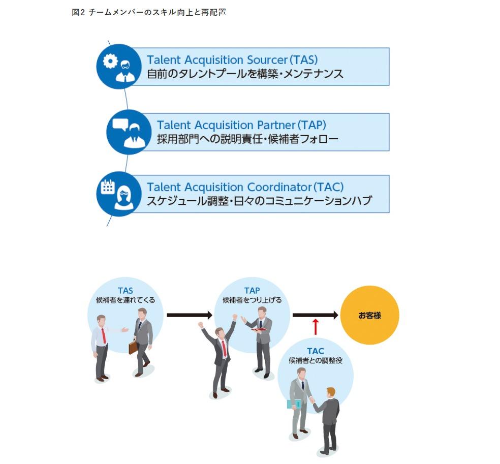 IBM採用