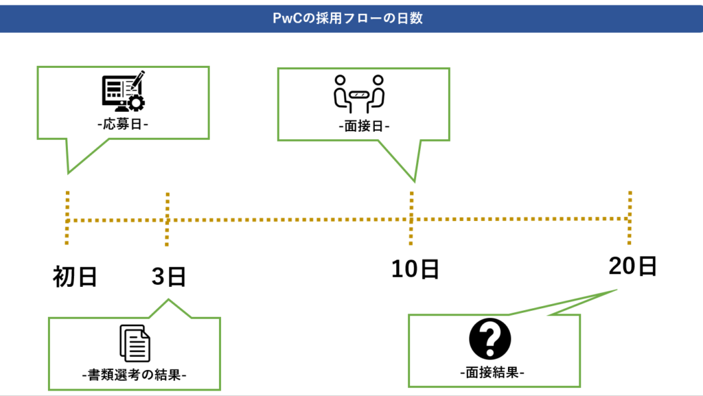 PwC採用