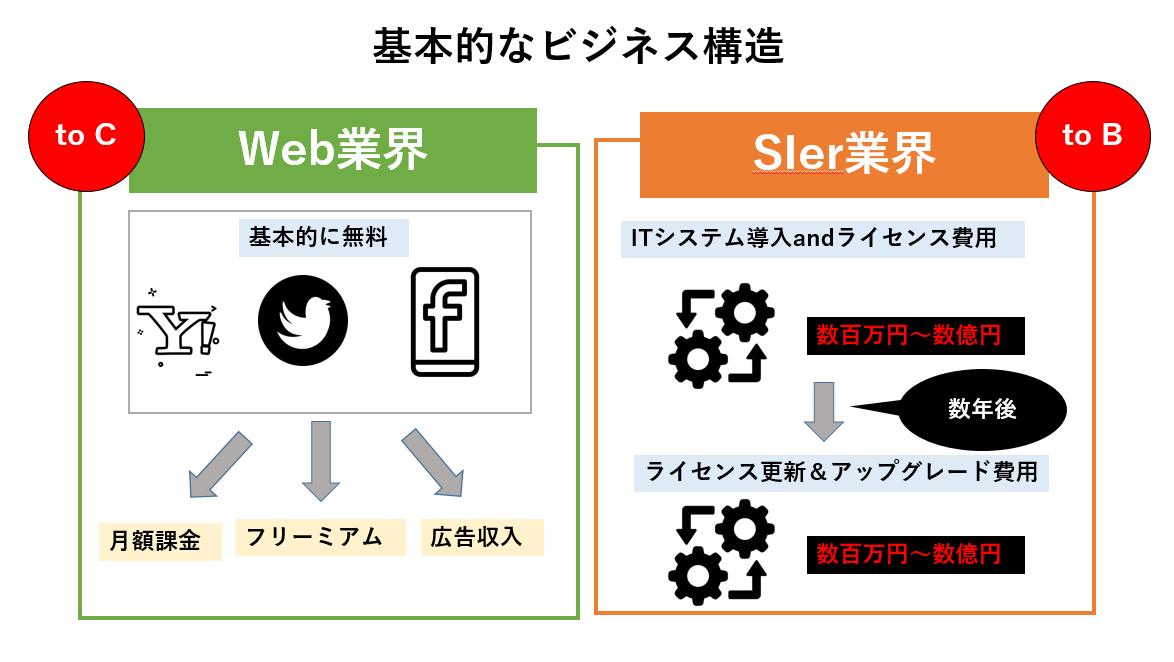 【ガチ体験】知られざるIT業界、SIer業界、Web業界の違いとは?現役ITコンサルが解説