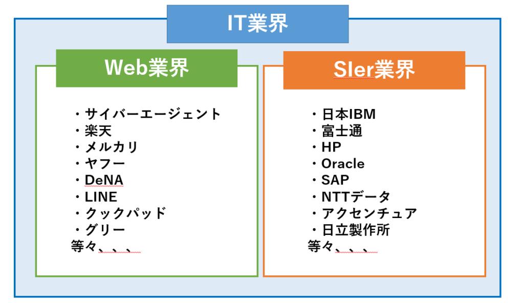 SIer企業Web企業