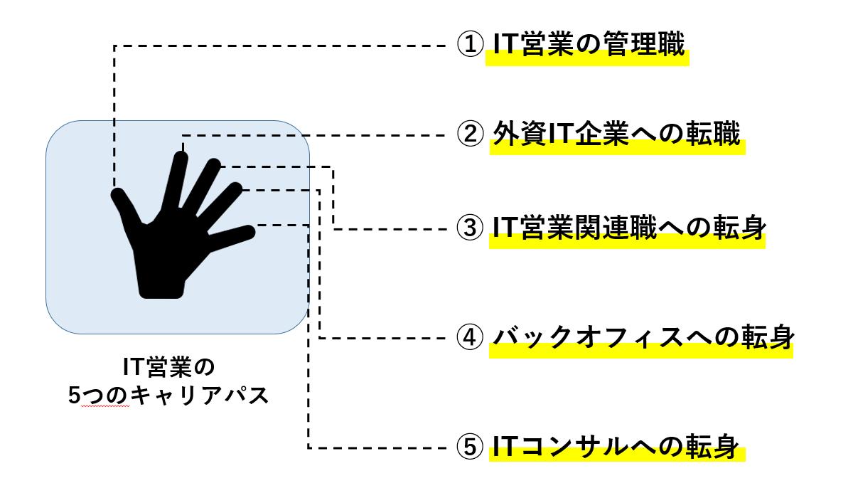 """【王道VS裏道】""""現役IT営業""""が選ぶ5つのキャリアパスとは?byガチ経験談"""